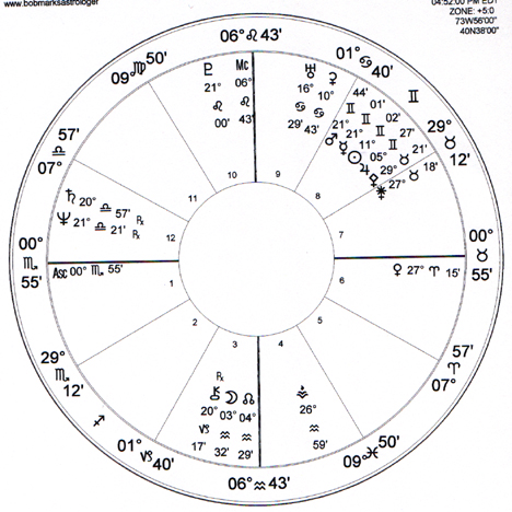 Astrology, Harmonics, Astrology Lessons Online Chapter 32 1 by Bob Marks