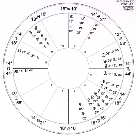 Chiron in Aspect - North Florida Astrology Association