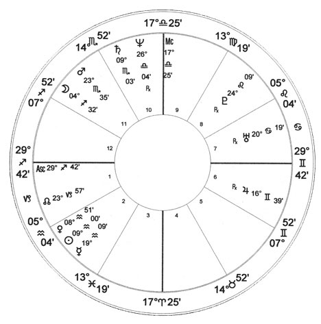 Oprah Winfrey Natal Chart Astrology Charts Of Famous People By Bob